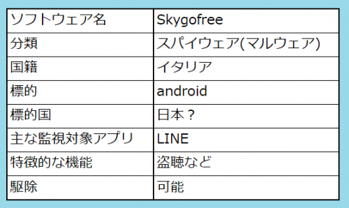Skygofreeまとめ表