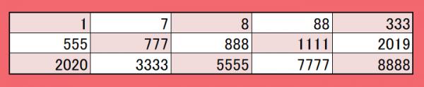 抽選対象のナンバー(全国)