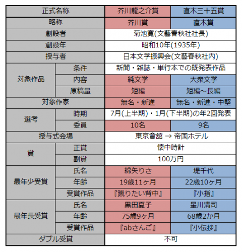芥川賞・直木賞比較表
