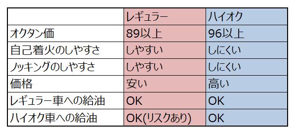 レギュラー・ハイオク比較表