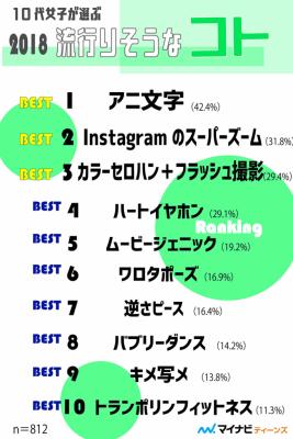 トレンド予測ランキング・コト篇