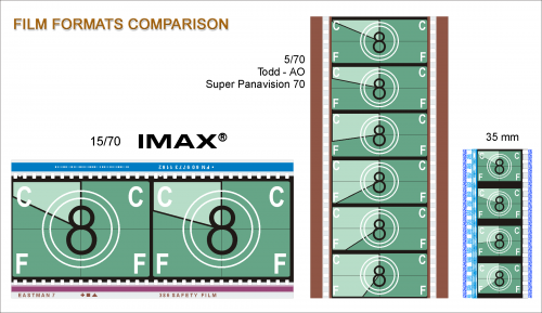 3種のフィルム比較