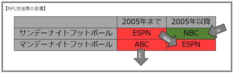 NFL放送局の変遷